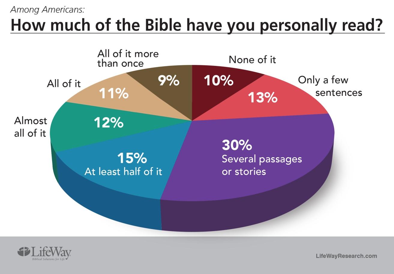 https://truthbombs.files.wordpress.com/2017/04/bible-reading.jpg